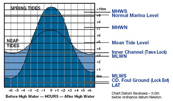 Tidal Information For Swansea Bay